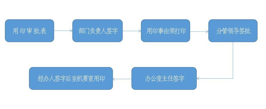 用印流程图.jpg